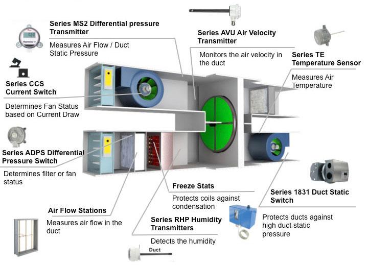 Air Terminal Units : Commercial — process pneumatics