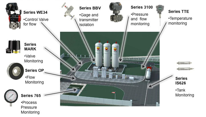 Downstream LNG Filling Station