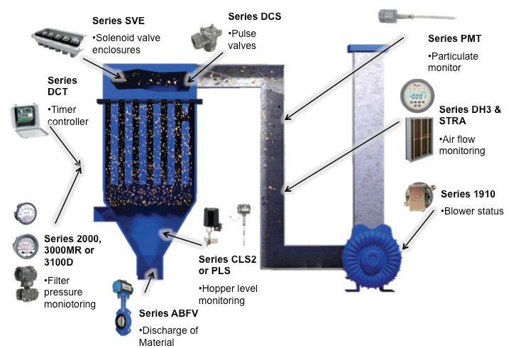 Dust Collector Process Amp Pneumatics