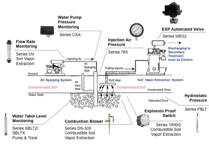 Soil Remediation Process Amp Pneumatics