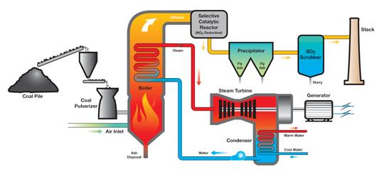 Coal_Plant_Simple